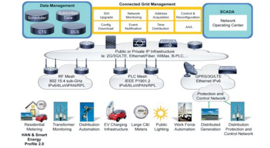 Whereas The Internet Increases People Topeople Interactions, The IoT Will  Greatly Increase ...